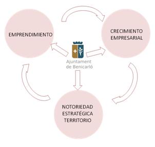 Programa Actiben Guiabenicarlo